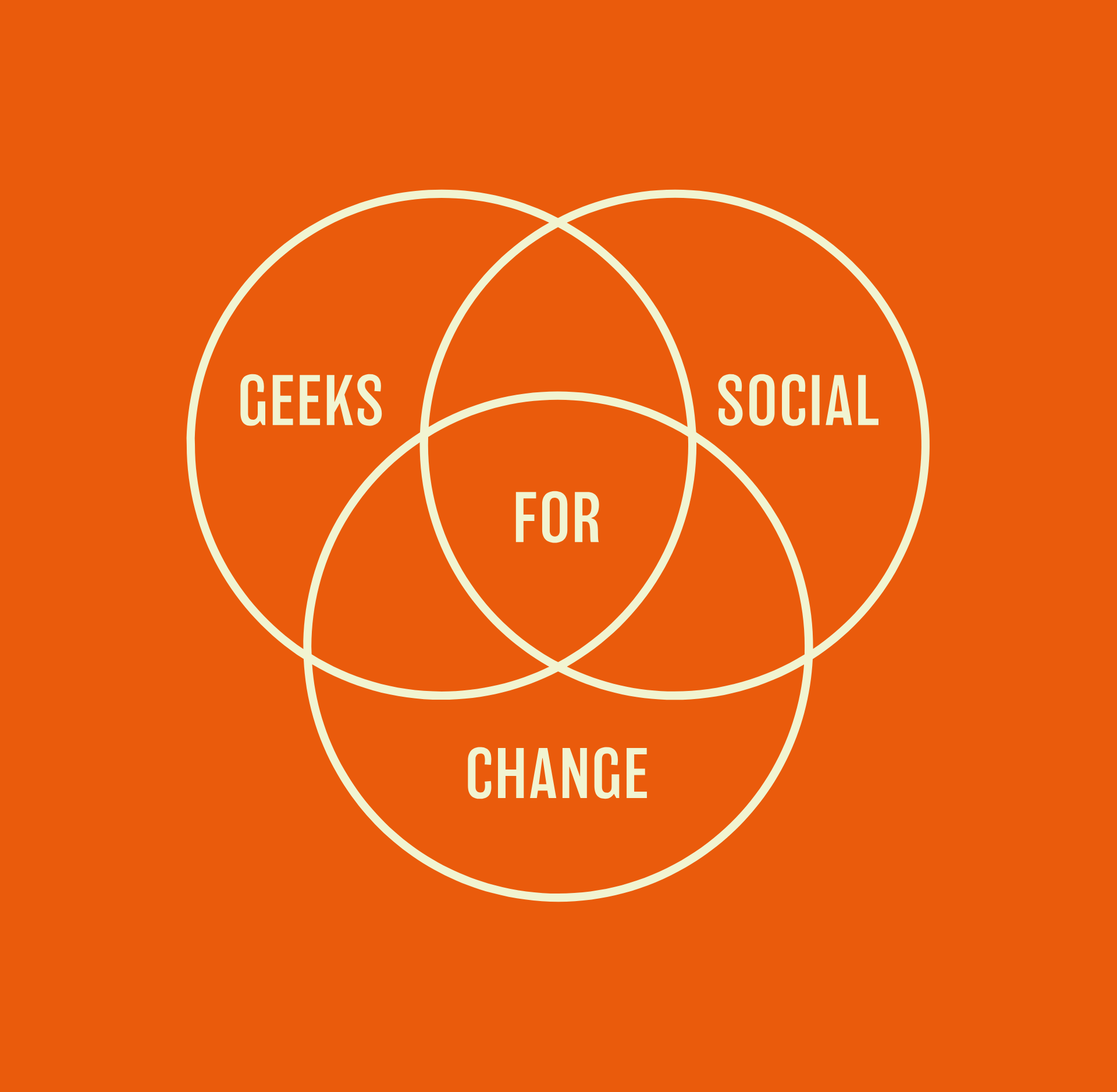 Geeks for Social Change full logo in pale green against bright orange. The logo is formed of a Venn diagram of sorts, with three interlinking circles. Within the outer three overlaps the text reads, GEEKS SOCIAL CHANGE, at its centre the text FOR sits.