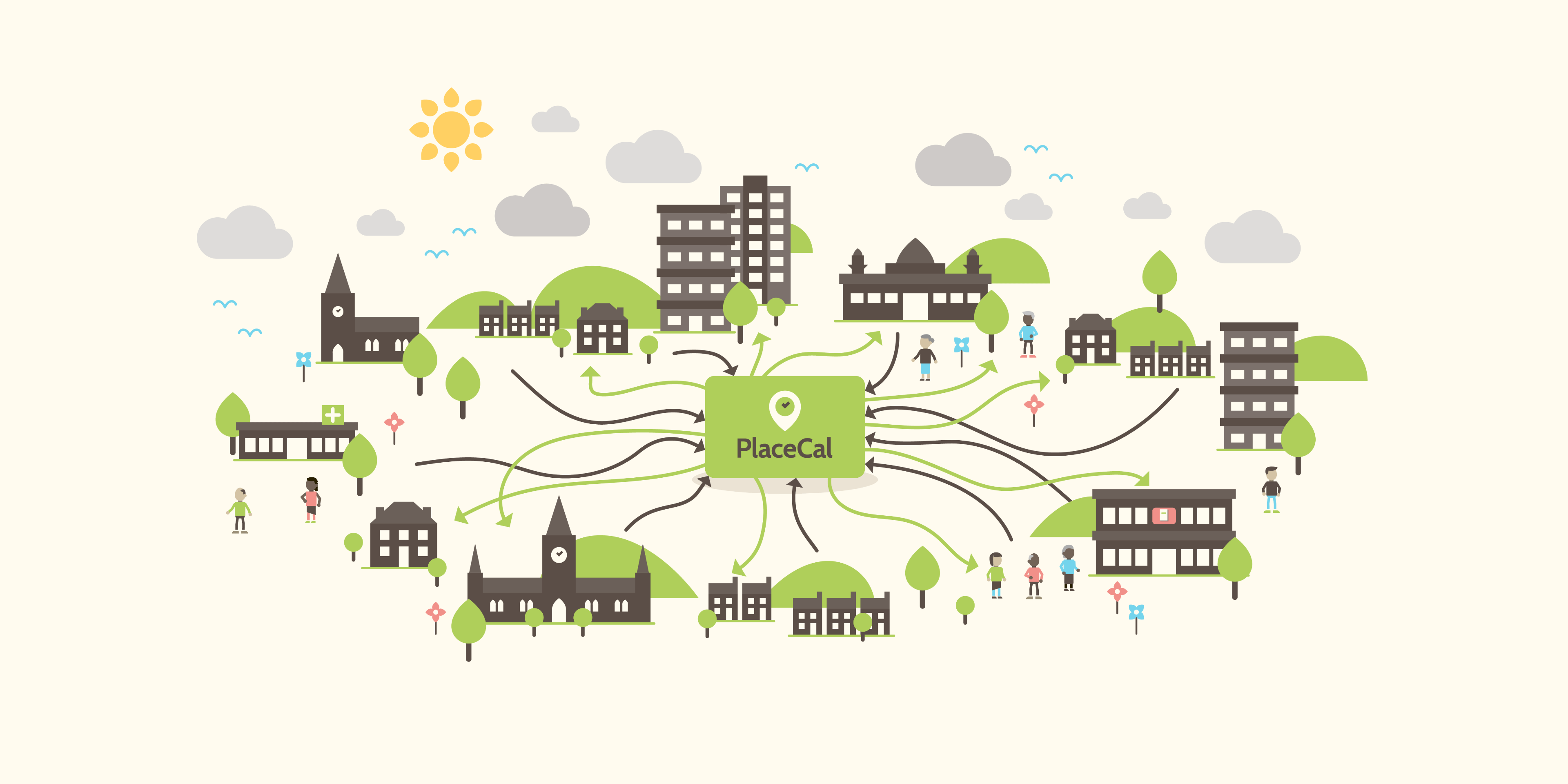 A flat graphic vector illustration against cream backdrop showing a diverse community and town scenery elements, trees, flowers, hills, clouds, houses, tower blocks, town hall, church, mosque, library, clinic interacting with arrows pointing playfully both into and out from a block representing PlaceCal at its centre.
