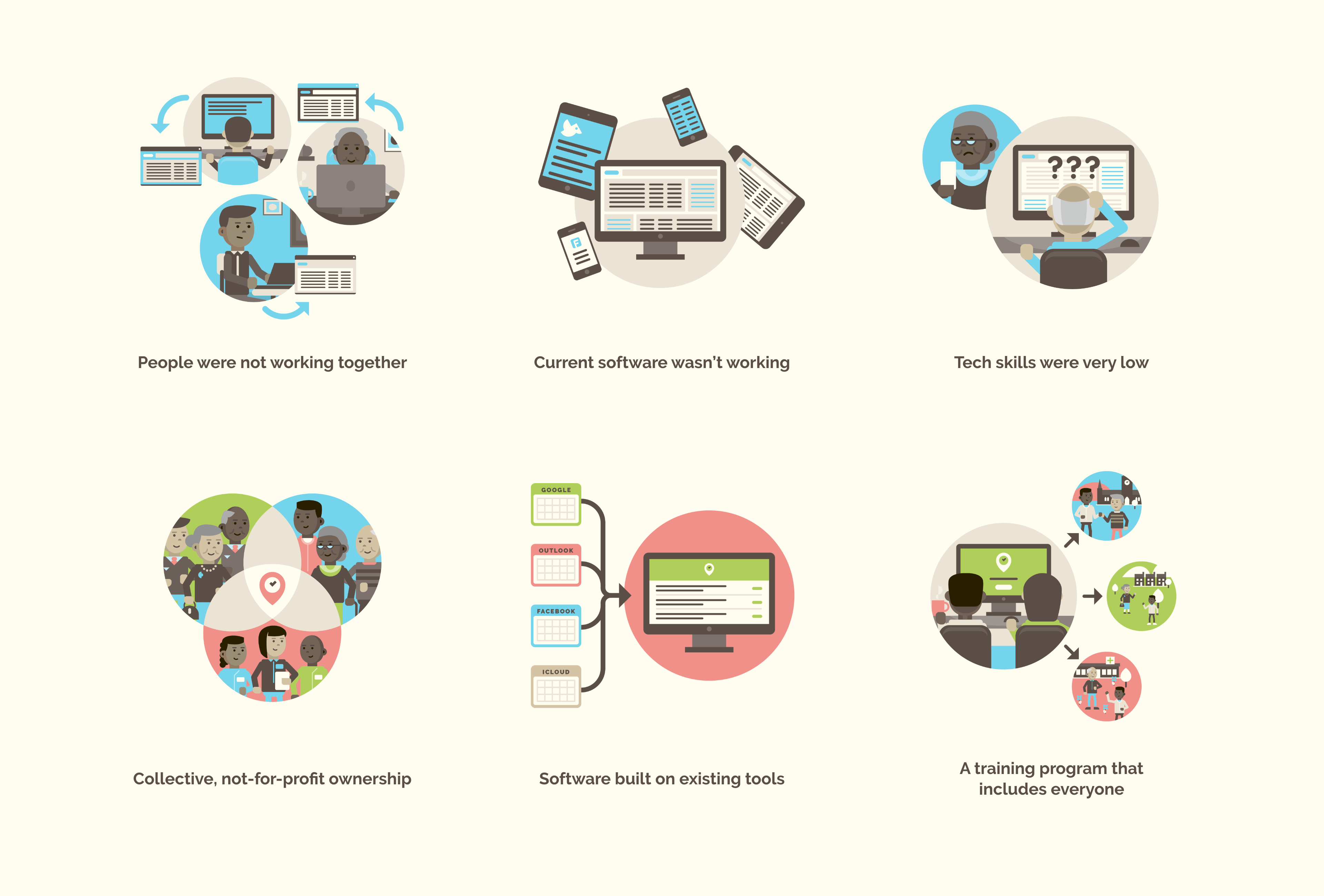Six illustrations highlighting three issues and three solutions that PlaceCal faced and helps to overcome. People not working together, resolved by collective, not-for-profit ownership. Current software wasn't working, solved by Software built on existing tools. Tech skills were very low, solved by A training program that includes everyone.